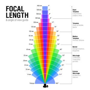 Focal Length and Angle View Guide