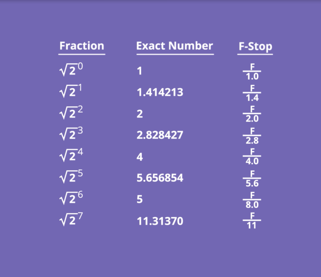 f/stop calculation explained