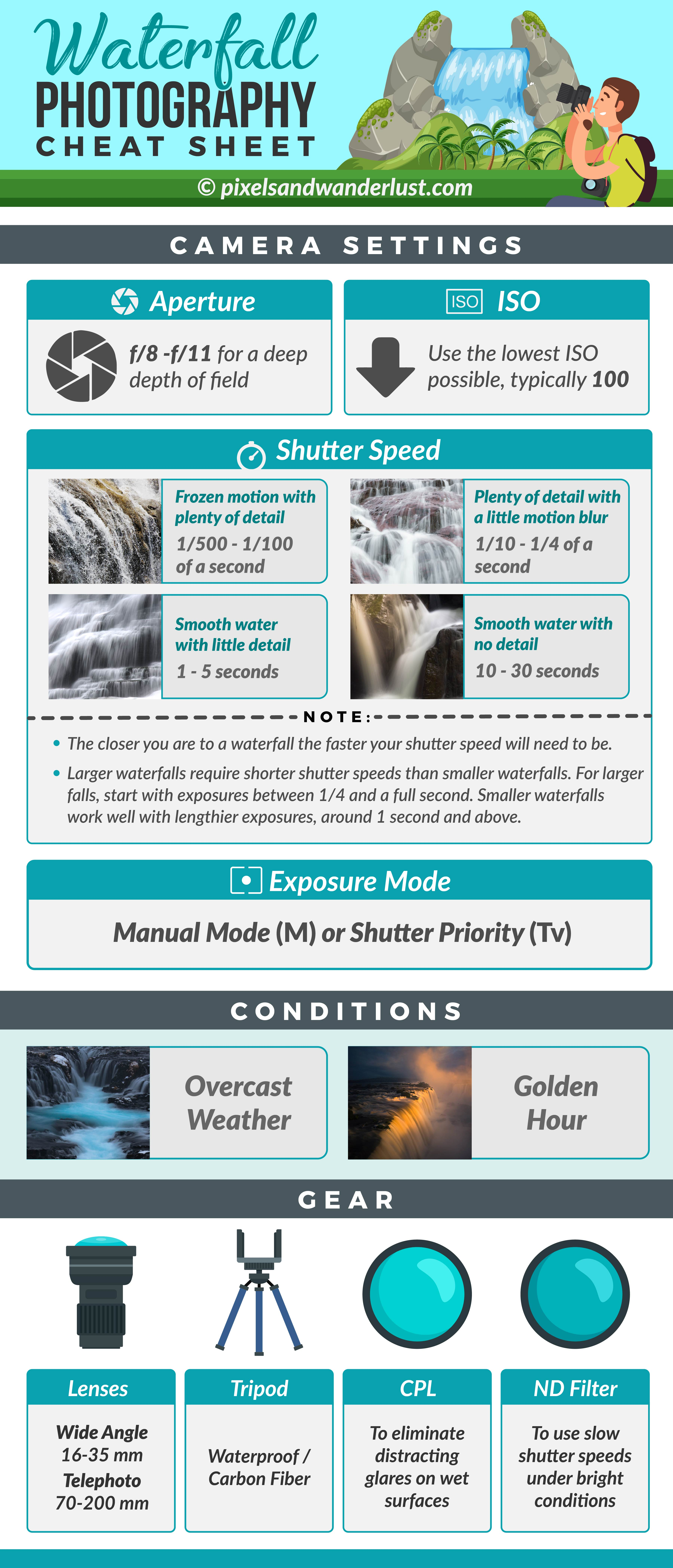 waterfall photography infographic
