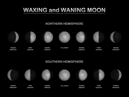 Moon Phases Southern and Northern Hemisphere
