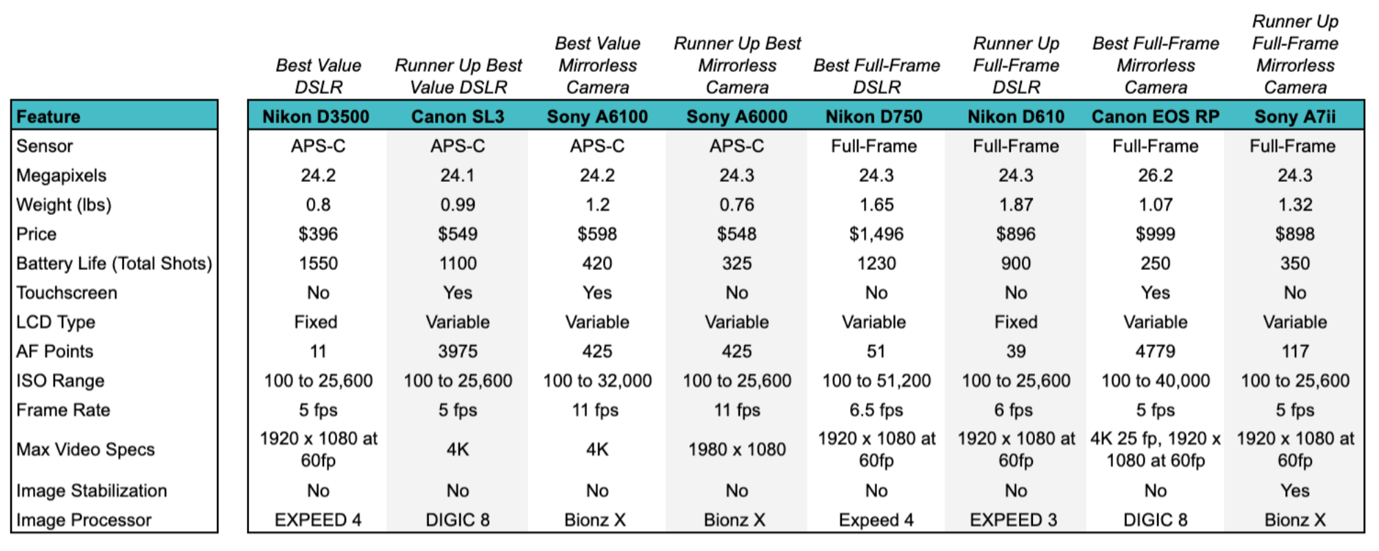 Best Camera for Beginners Table